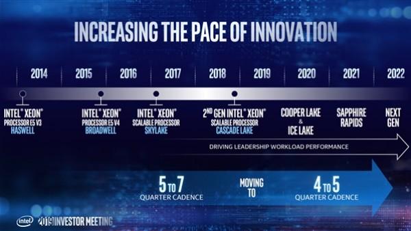 Intel二代可扩展至强部分停产、大降价:最高降幅54%