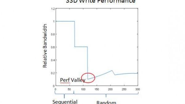Memblaze:如何加速SSD进入稳态