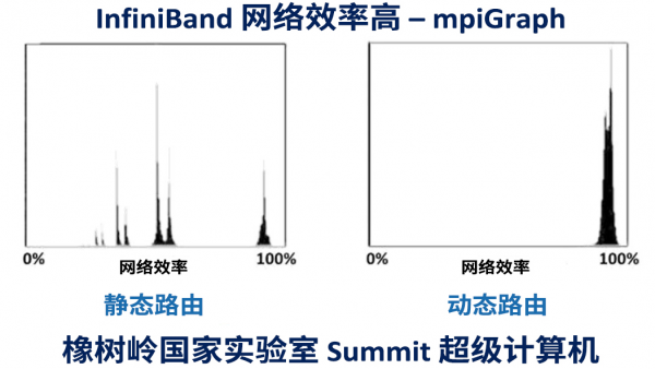 Mellanox:GPCNeT 还是 GPCNoT?