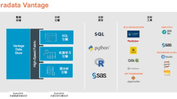 """""""新基建""""重新定义未来大数据基础架构"""