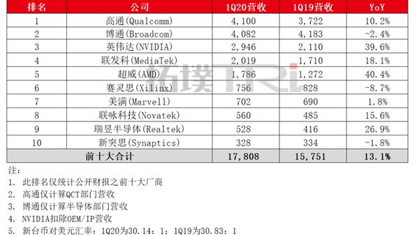 全球十大IC设计厂营收排名:高通重回第一 NV第三 AMD第五