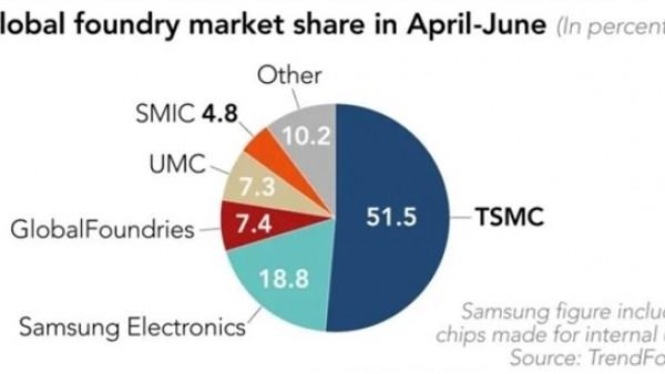 二季度全球晶圆厂份额公布:台积电占比过半、中芯国际第五