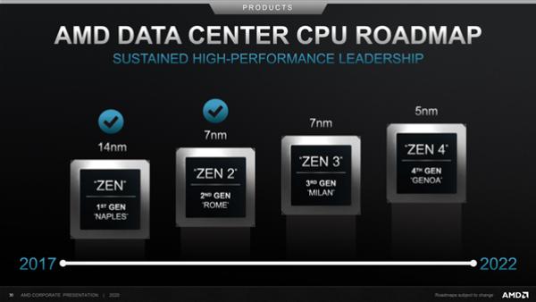 国产芯片厂商搭上AMD 7nm列车:利润大涨243.5%