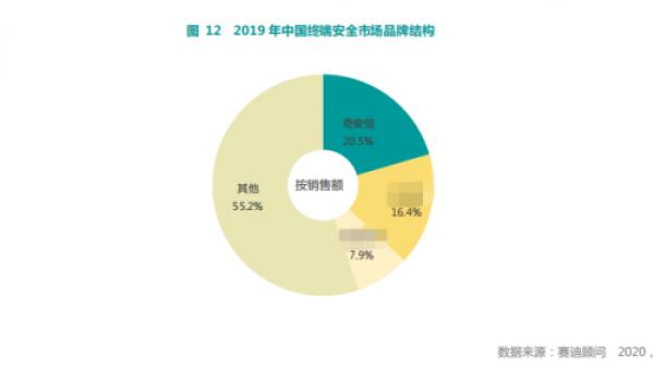 赛迪顾问:奇安信领跑中国网络安全市场