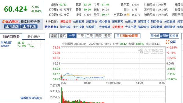 中芯国际:A股、港股股价双双大跌