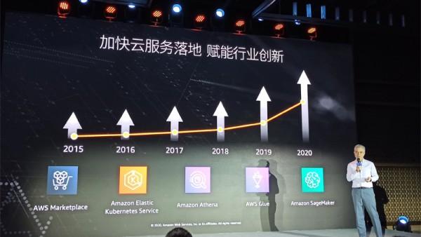 Amazon SageMaker帮德比软件节省90%的机器学习成本