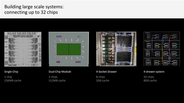 IBM公布下代Z Telum处理器:225亿晶体管、八核5GHz+