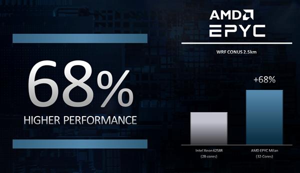 AMD预告第三代霄龙EPYC